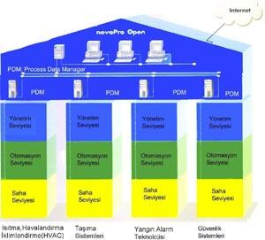 bina yonetiminde sistem entegrasyonunun temeli