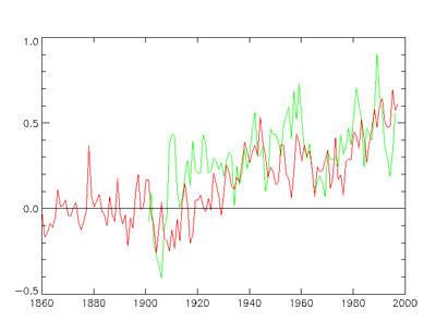 Şehirlerin Ortalama Sıcaklıkları