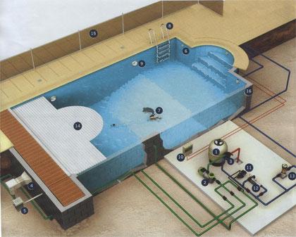 Mekanik Tesisatında Yüzme Havuzlarının Proje Hazırlanması Esasları Nelerdir?
